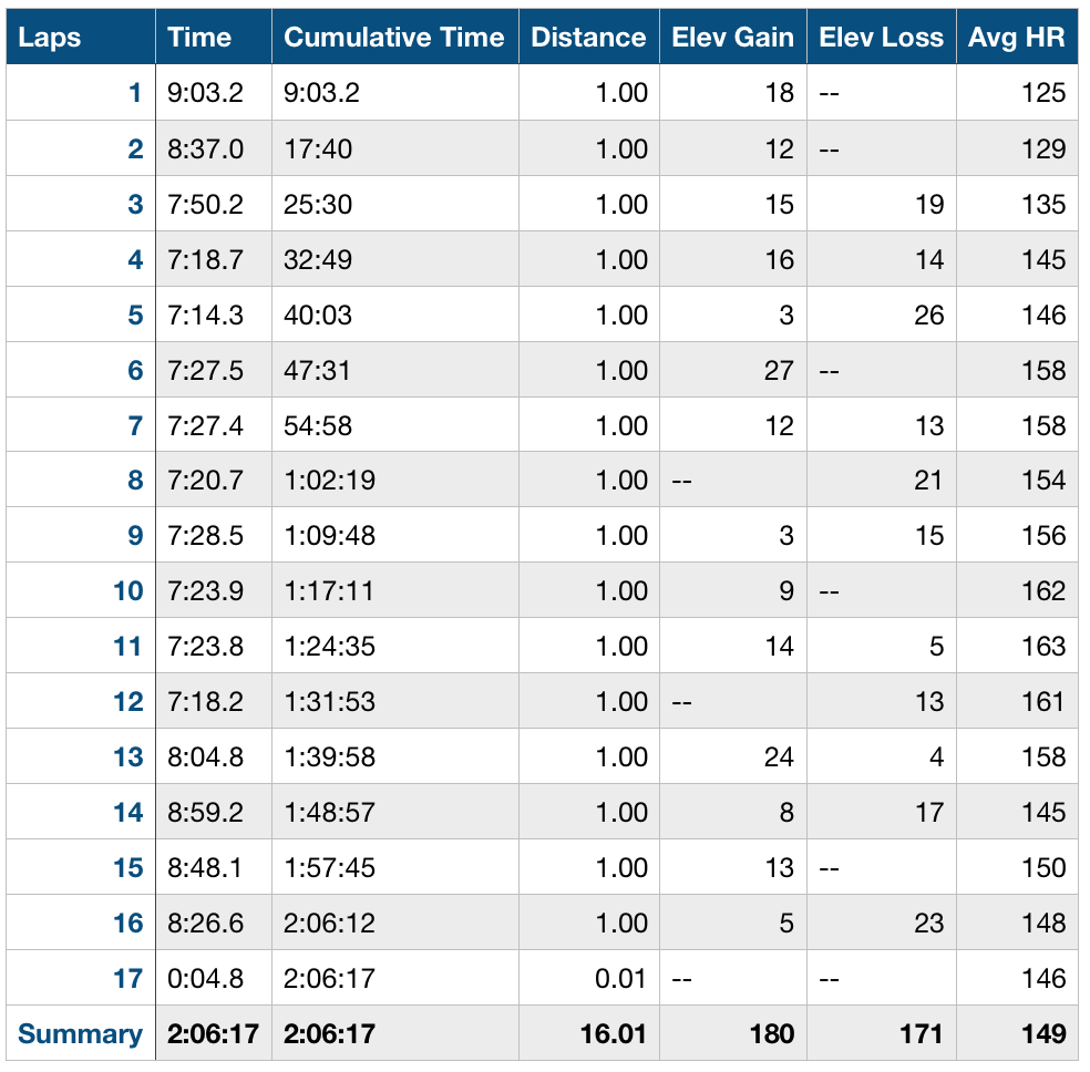 splits from a testing 16 miles with 10 miles sub-pace