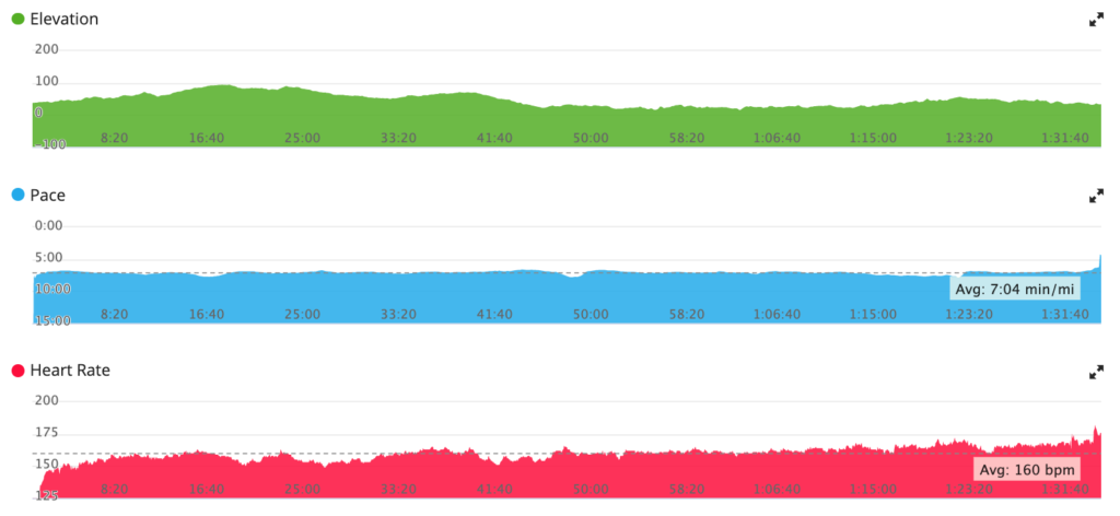 a relatively flat-top pace chart is a rarely seen goal in my races