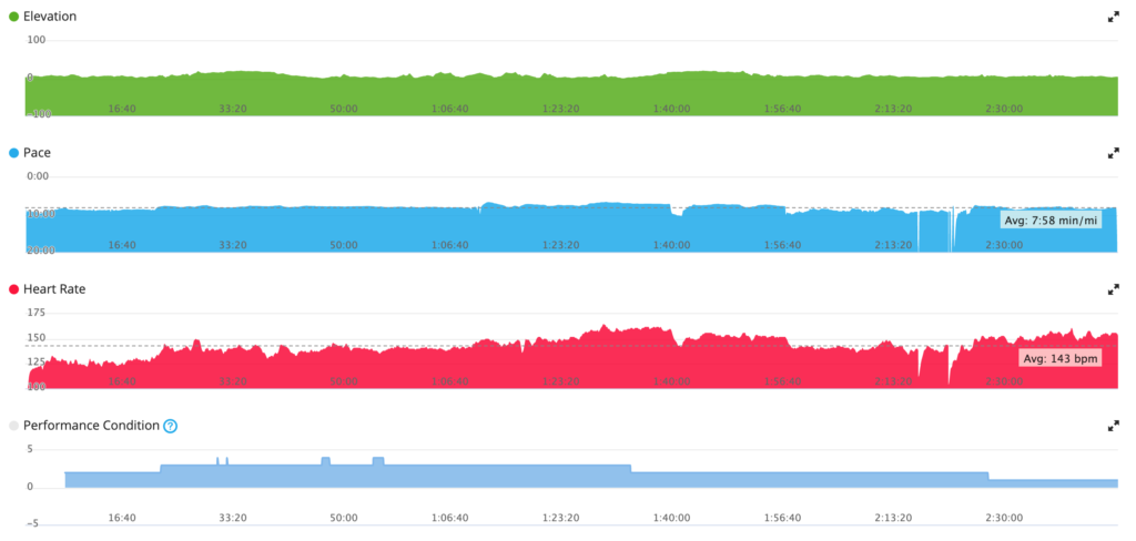 how not to prepare for Parkrun: long experimental mileage yet with a behaved heart rate proportional to effort