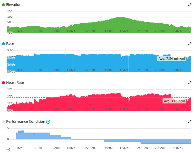 looks ok at a glance, heart rate even dropped when my interval pace died – an undeniable sign of fatigue