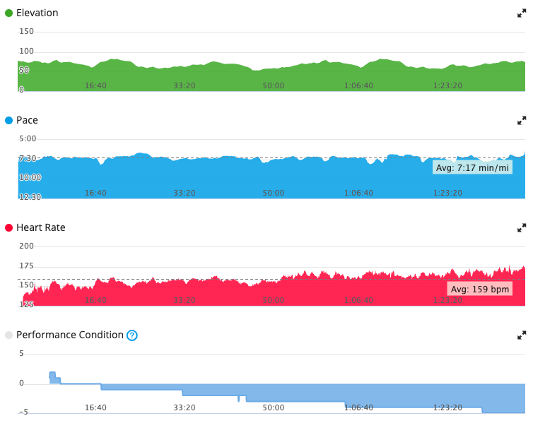 a reasonable average but some terrible peaks but that Performance Condition chart!