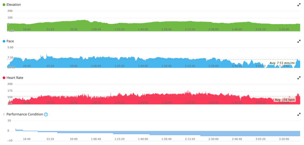 heart rate spikes and performance condition scores were indicating a problem before the pace chart shows the death