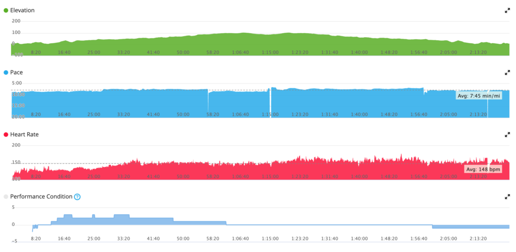 a suspicious start with negative performance condition and I assume bad heart rate data from the wrist sensor