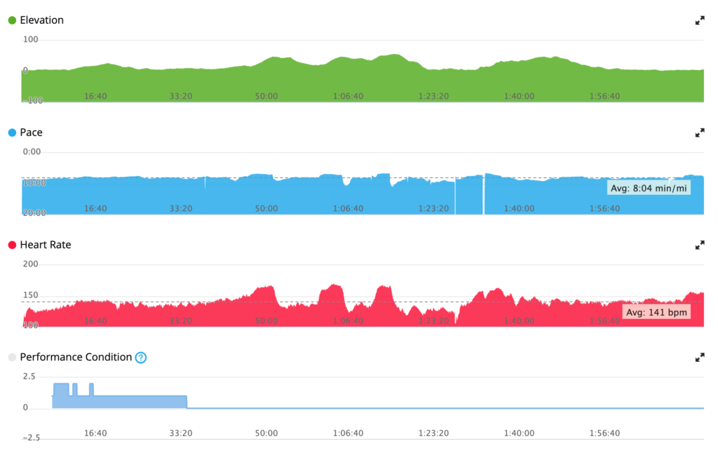 a few big hills and a heart rate response to match each but the pace seemed to hold
