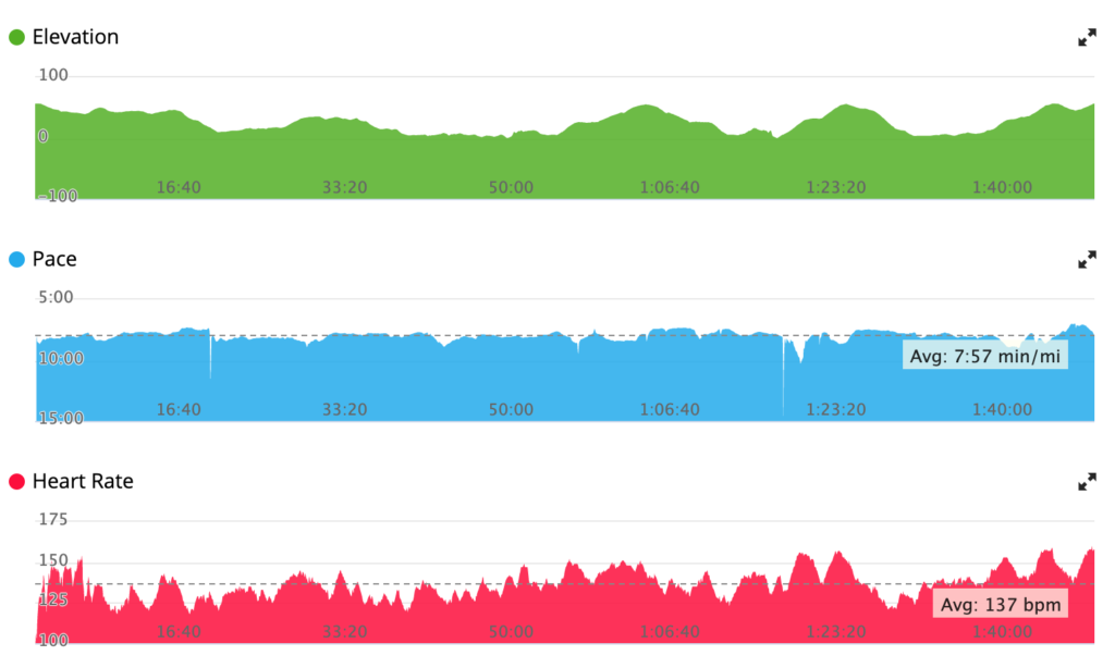 a few nice climbs for a rest! heart rate relatively easy overall though