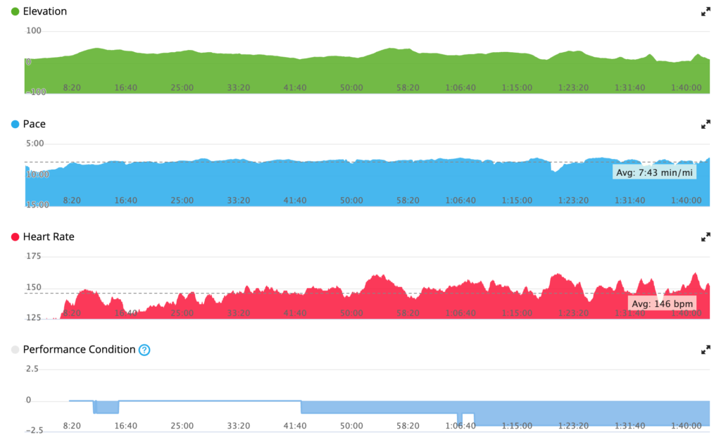 tidy charts with no surprises – plenty of climbing on this course though