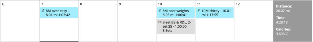 low miles but a couple of reasonable runs combined with a good gym session – real work to follow
