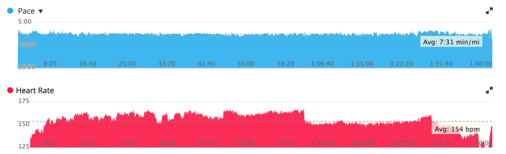 nice and steady with the usual wrist-based craziness from the heart rate monitor